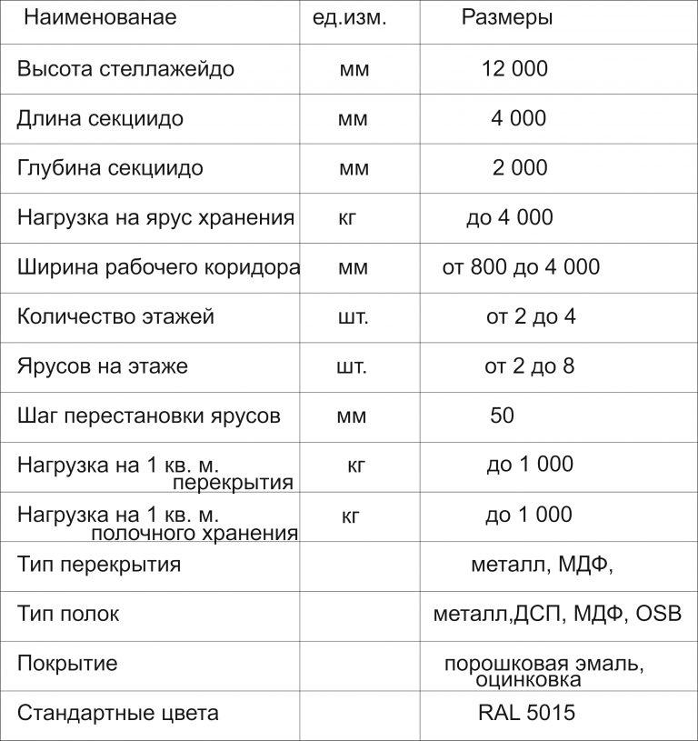 таблиця мезонін